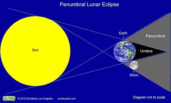 Penumbral-Lunar-Eclipse-Diagram